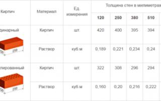 Количество кирпича в 1м3 кладки: Таблица