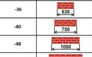 Толщина кирпичных стен и перегородок