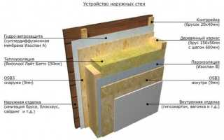 Инструкция по утеплению бани изнутри и снаружи