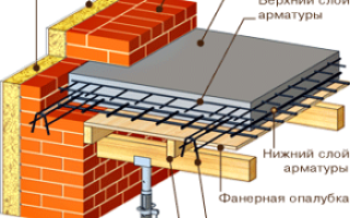 Определение требуемой толщины перекрытия в доме