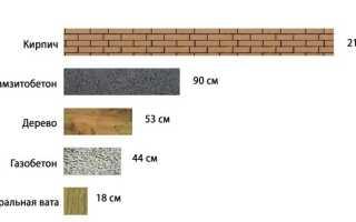 Определяем какая толщина стены из кирпича должна быть по ГОСТу