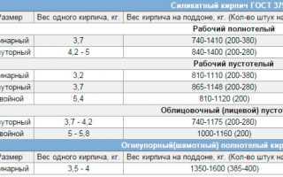 Кирпич забутовочный вес 1 шт