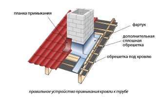 Делаем изоляцию печной трубы на крыше