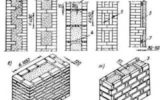 Колодцевая кладка; особенности укладки и применения