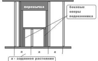 Усиление проёмов в кирпичных стенах