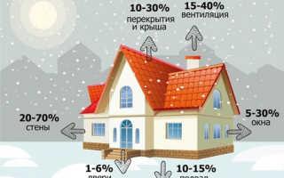 Утепление по СНиП, или как снизить расходы на отопление